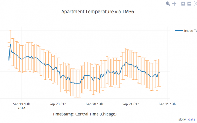 Live Temperature Plots From the Apartment