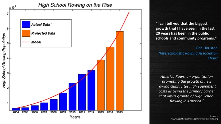 Analysis of the high school rowing market