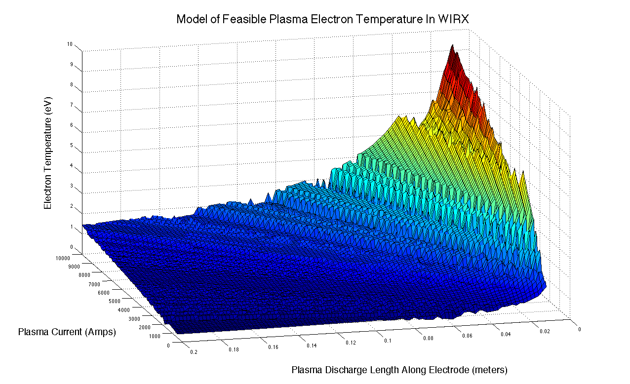 Model of possible plasma temperatures achievable in the experimental parameter space. The values were produced using a minimization algorithm.
